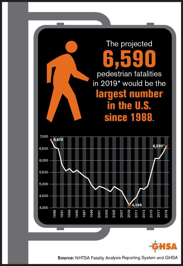 pedestrian fatality rate Florida
