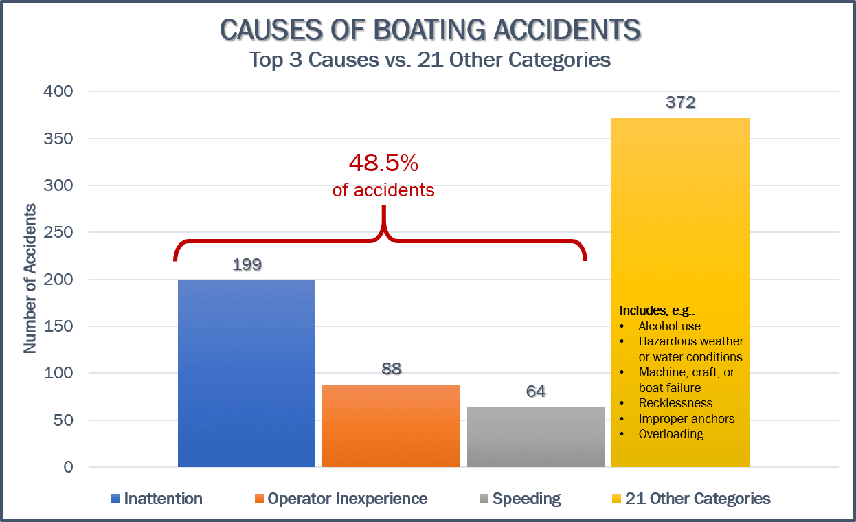 leading causes florida boating accidents