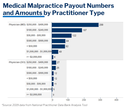 medical malpractice payout amounts for 2019