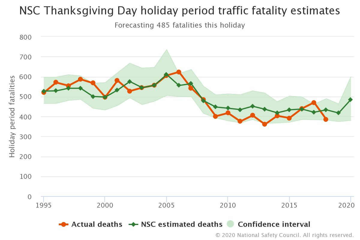NSC Thanksgiving Weekend Accident and Fatality Estimates