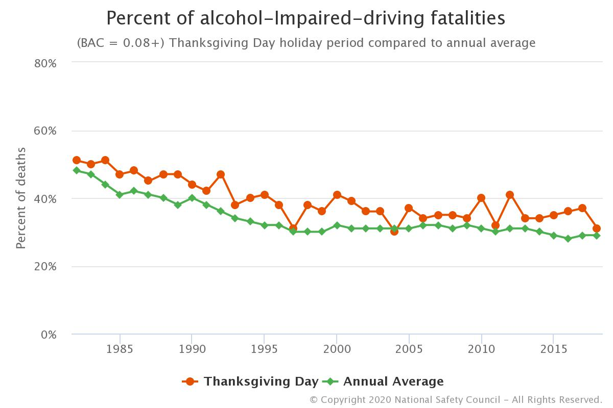 NSC Alcohol Related Thanksgiving Accidents