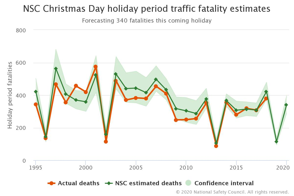 Christmas accident fatalities