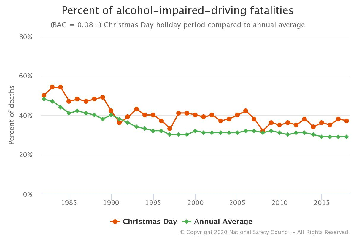 drunk driving deaths Christmas