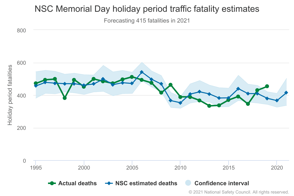 nsc memorial day accident deaths